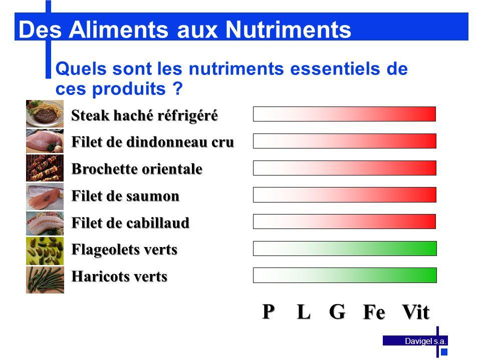 Des Aliments aux Nutriments
