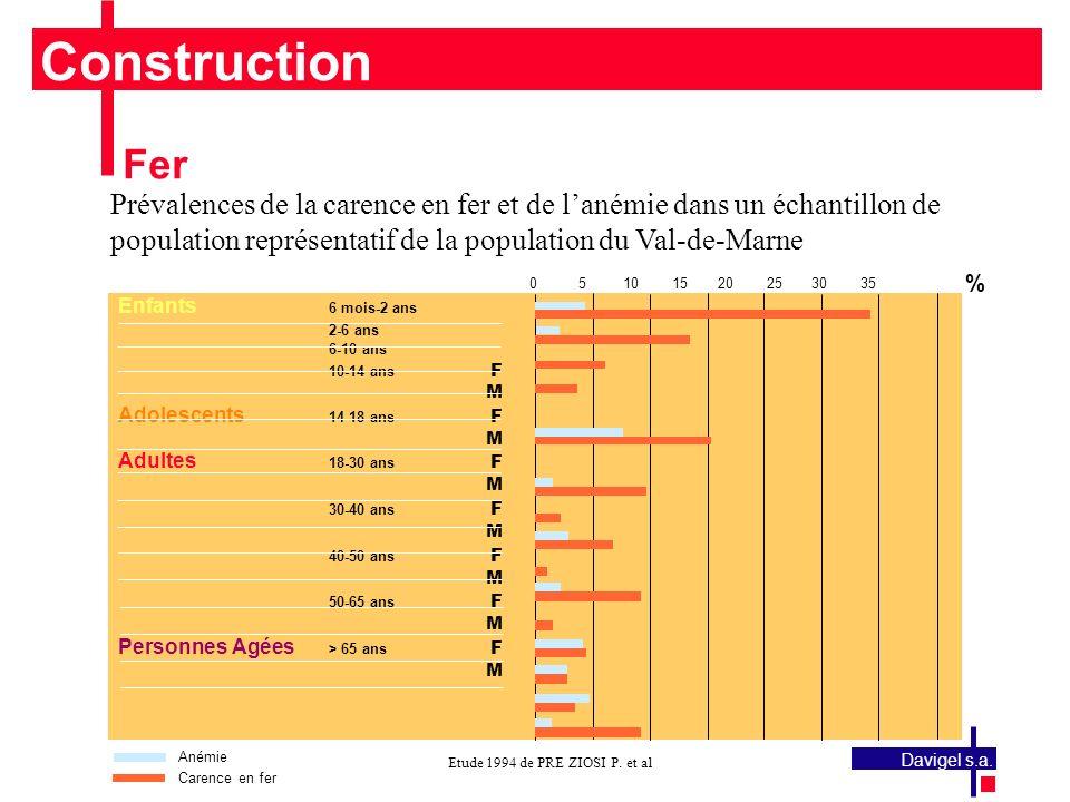 Construction Fer. Prévalences de la carence en fer et de l'anémie dans un échantillon de population représentatif de la population du Val-de-Marne.