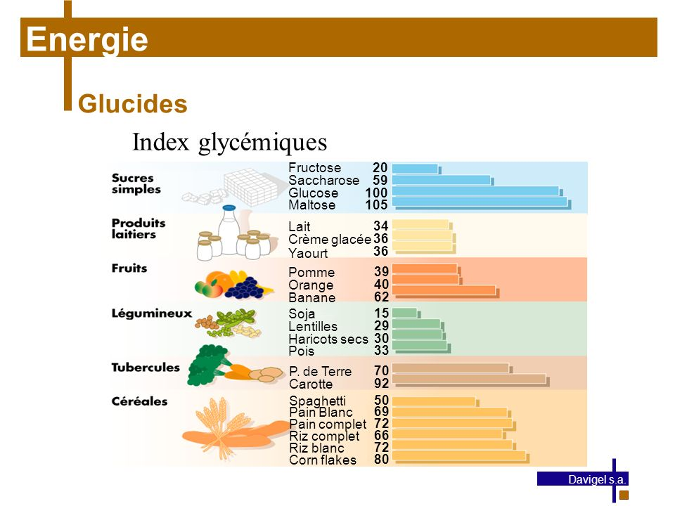 Energie Glucides Index glycémiques Fructose Saccharose Glucose Maltose