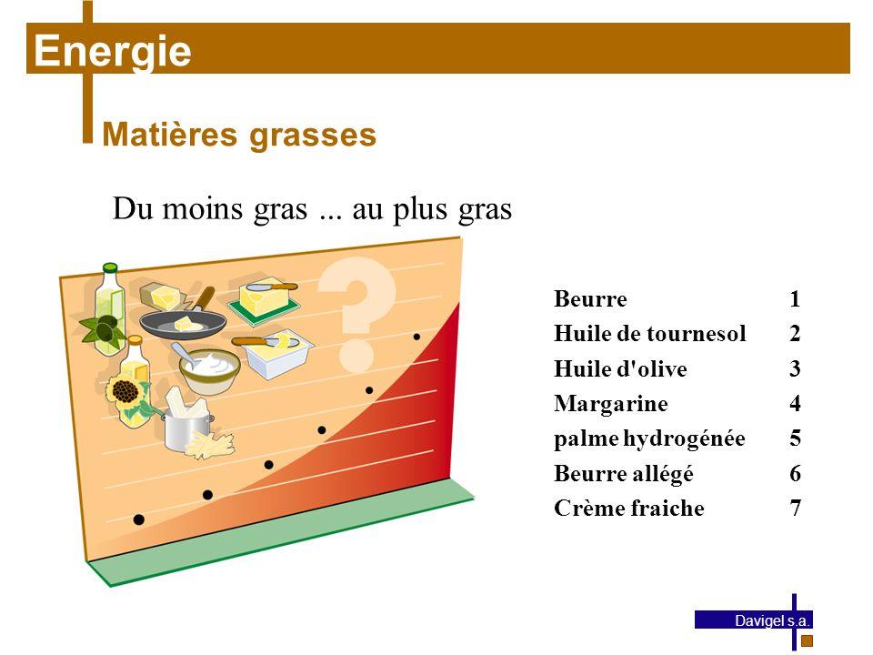 Energie Matières grasses Du moins gras ... au plus gras Beurre 1
