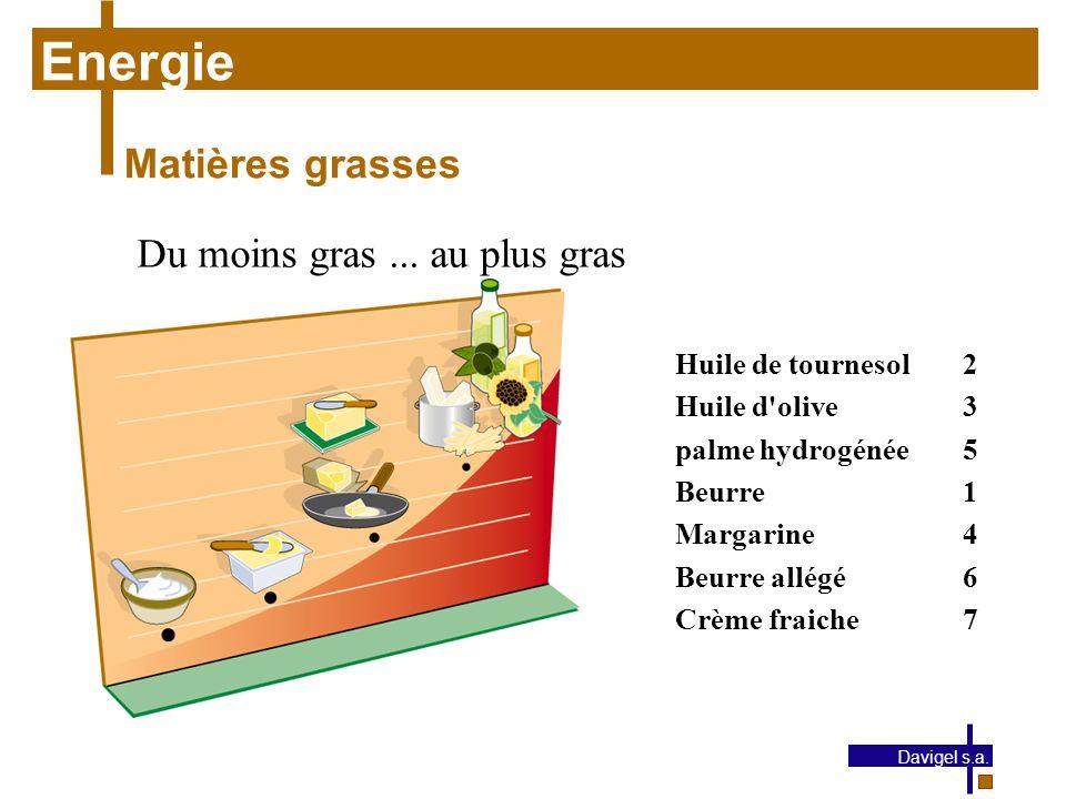 Energie Matières grasses Du moins gras ... au plus gras