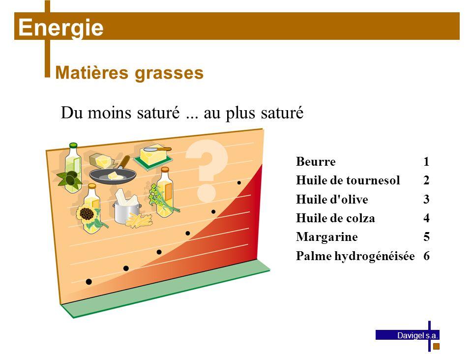Energie Matières grasses Du moins saturé ... au plus saturé Beurre 1