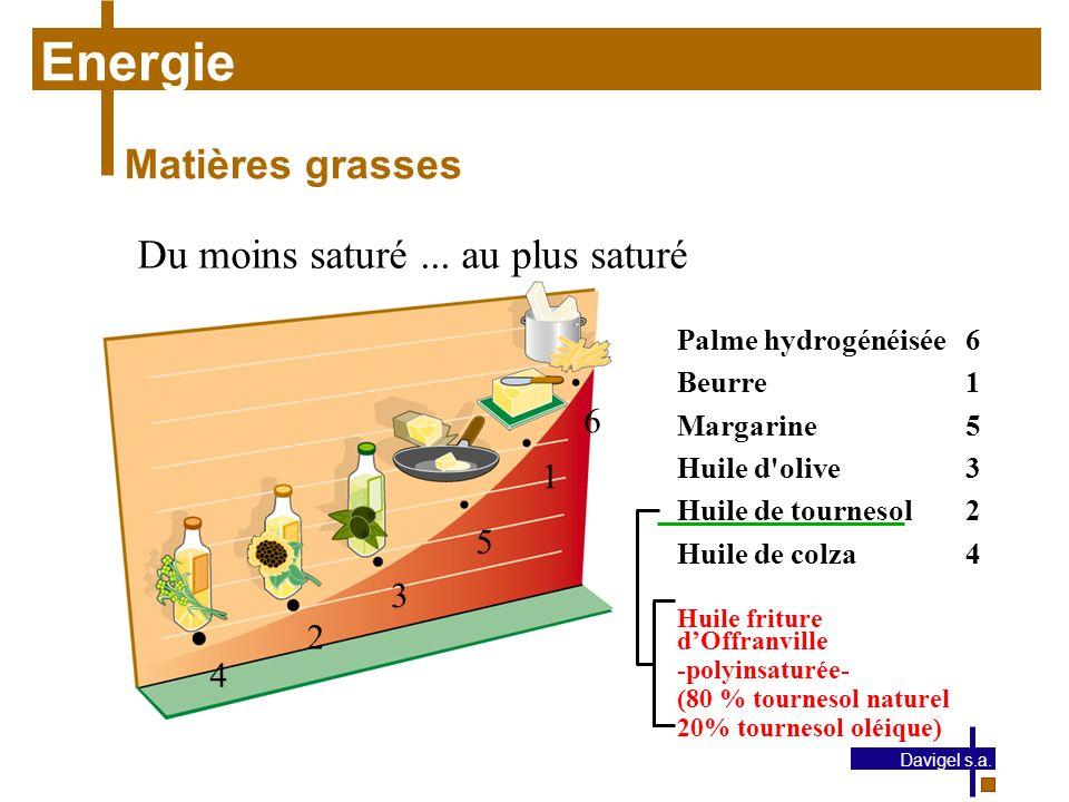 Energie Matières grasses Du moins saturé ... au plus saturé 6 1 5 3 2