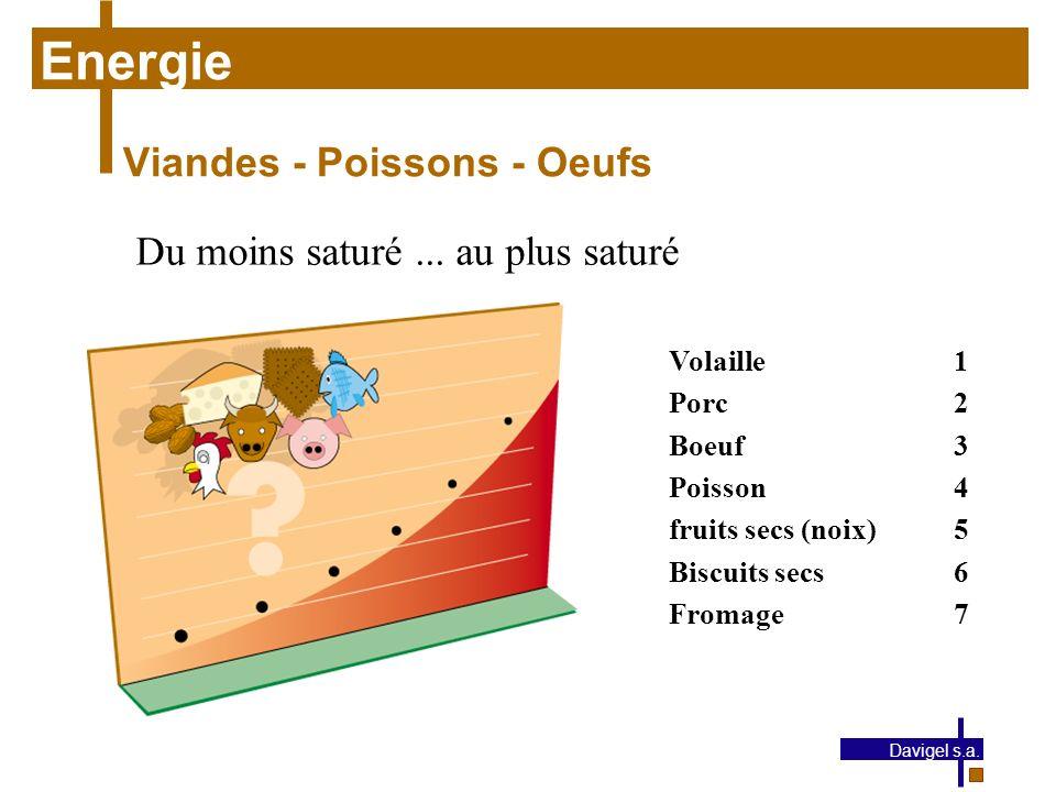 Energie Viandes - Poissons - Oeufs Du moins saturé ... au plus saturé