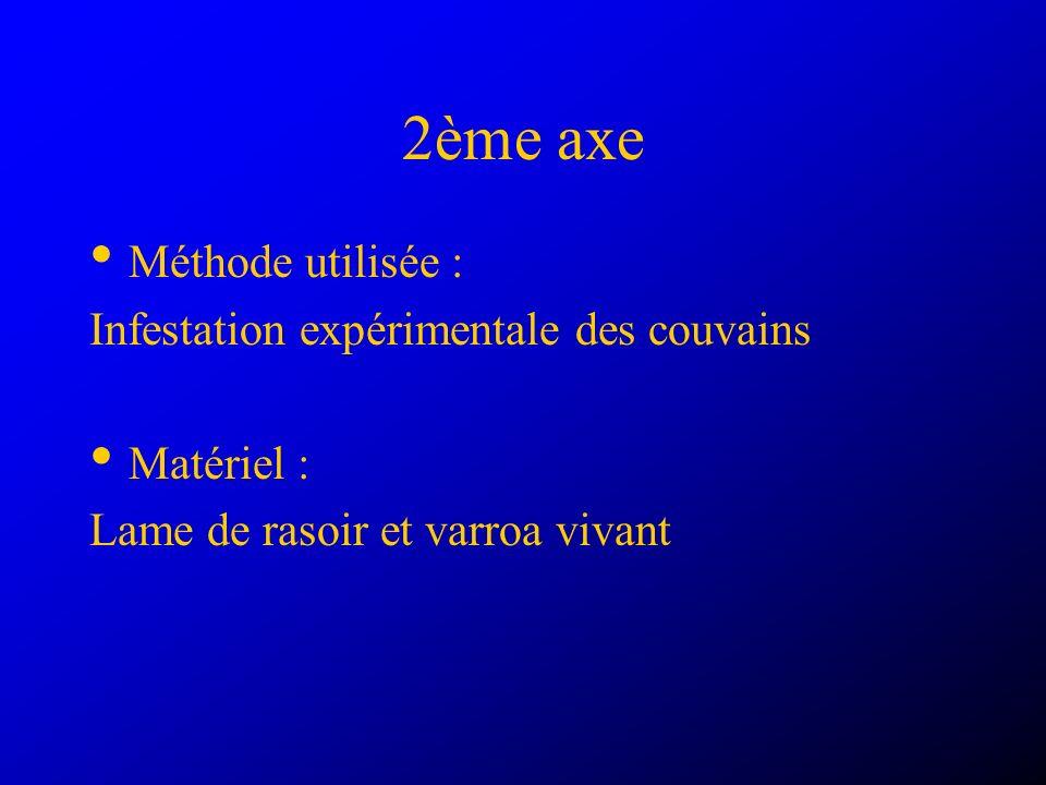 2ème axe Méthode utilisée : Infestation expérimentale des couvains