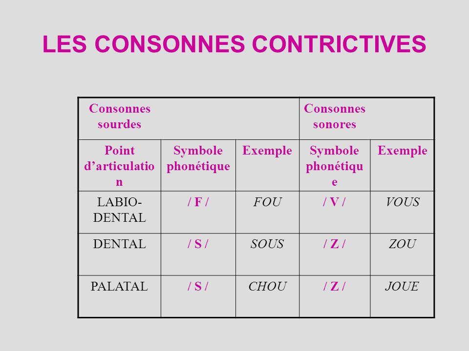 LES CONSONNES CONTRICTIVES