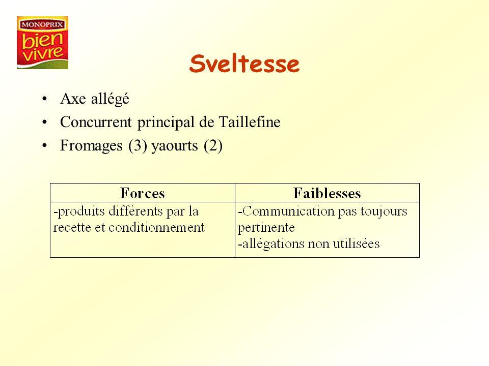 Sveltesse Axe allégé Concurrent principal de Taillefine