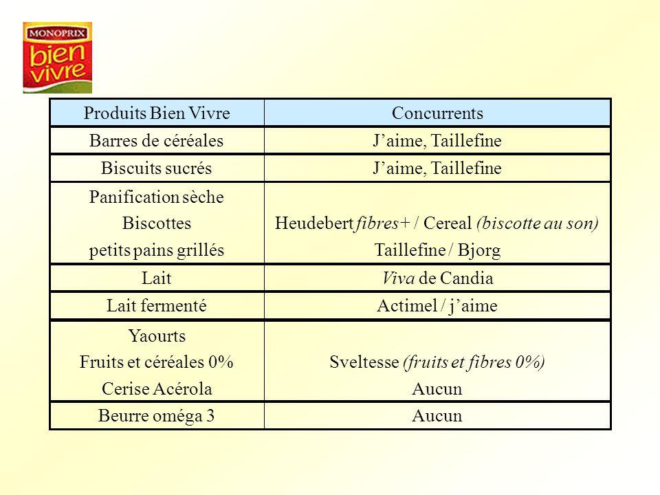 Heudebert fibres+ / Cereal (biscotte au son) Taillefine / Bjorg