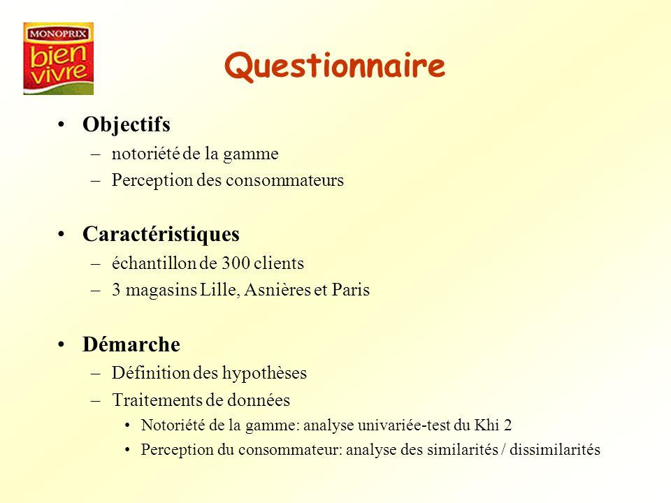 Questionnaire Objectifs Caractéristiques Démarche