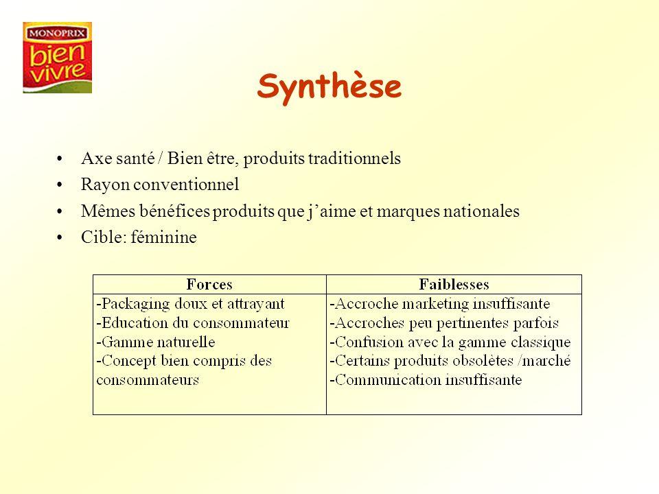 Synthèse Axe santé / Bien être, produits traditionnels