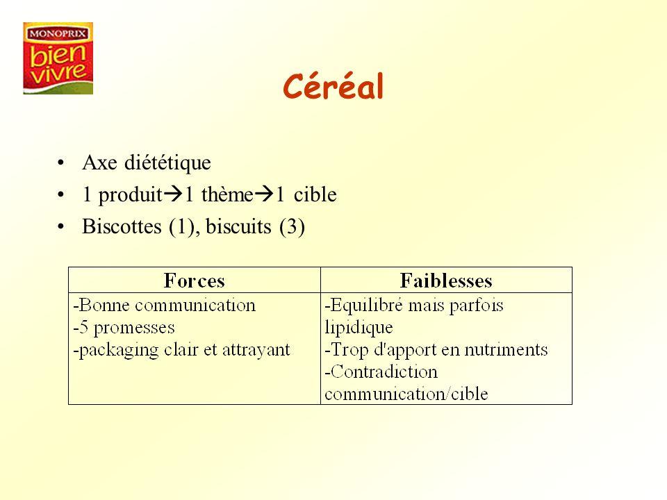 Céréal Axe diététique 1 produit1 thème1 cible