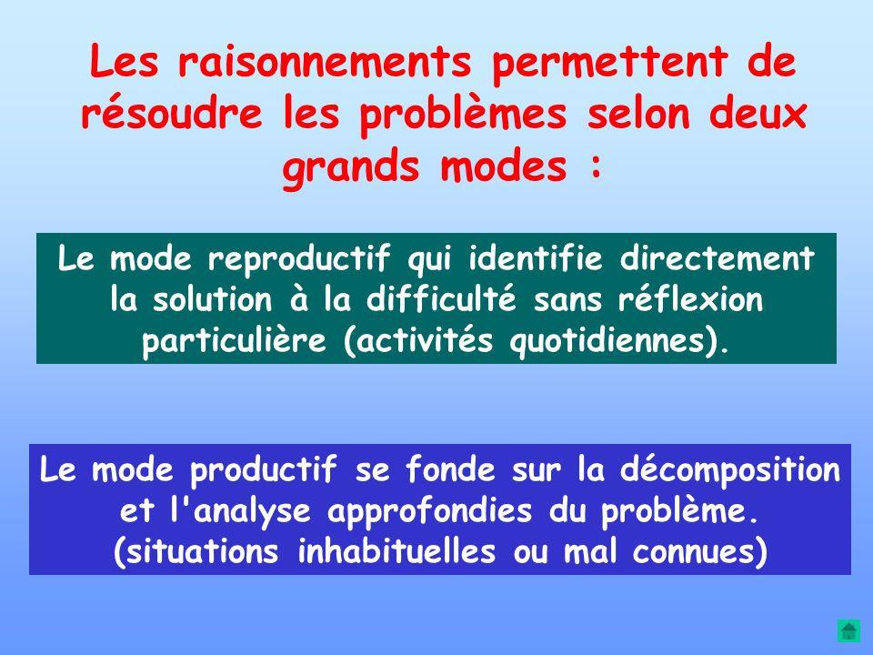Les raisonnements permettent de résoudre les problèmes selon deux grands modes :