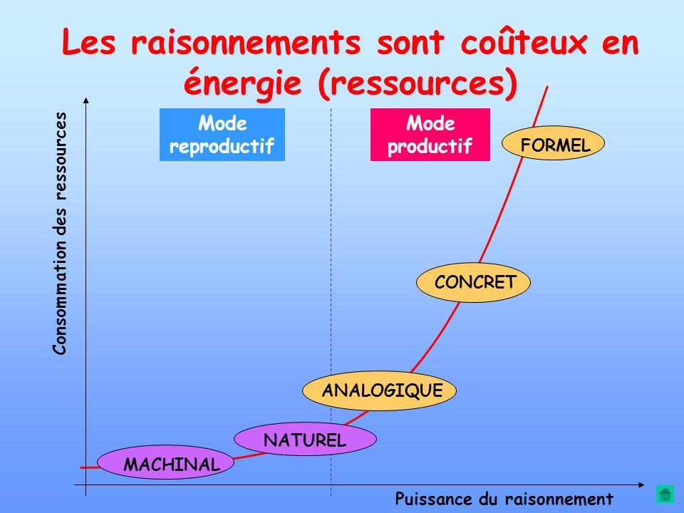 Les raisonnements sont coûteux en énergie (ressources)