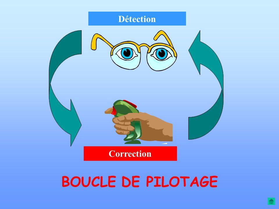 Détection Correction BOUCLE DE PILOTAGE