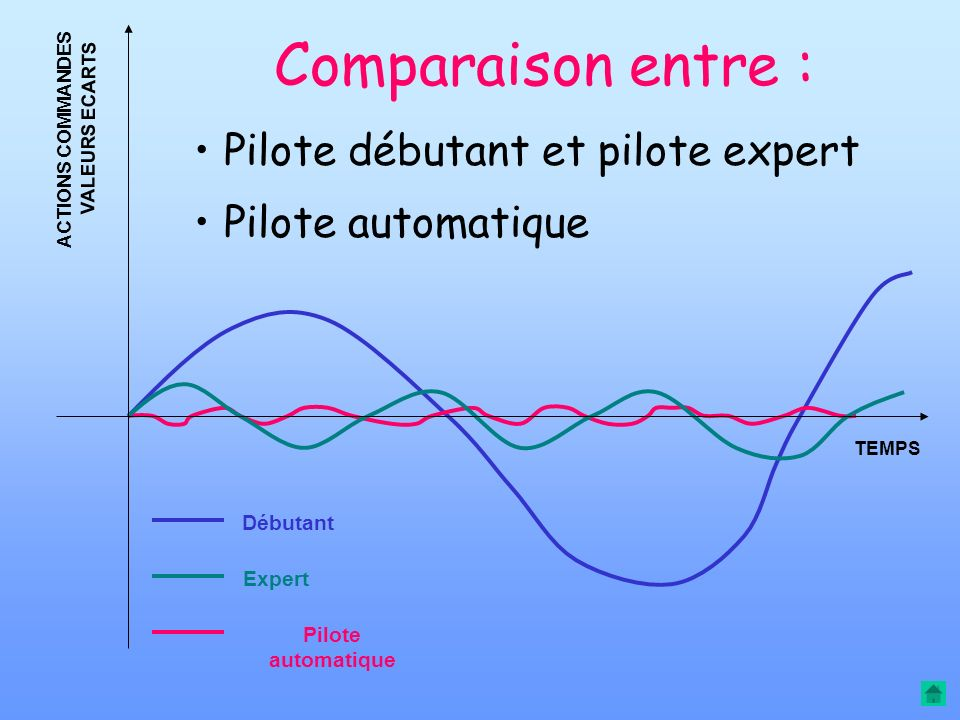 Comparaison entre : Pilote débutant et pilote expert