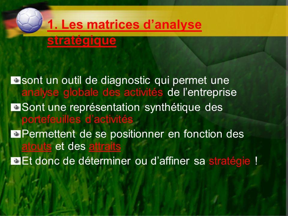 1. Les matrices d'analyse stratégique