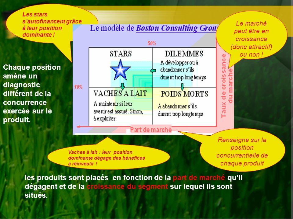 Les stars s'autofinancent grâce à leur position dominante !