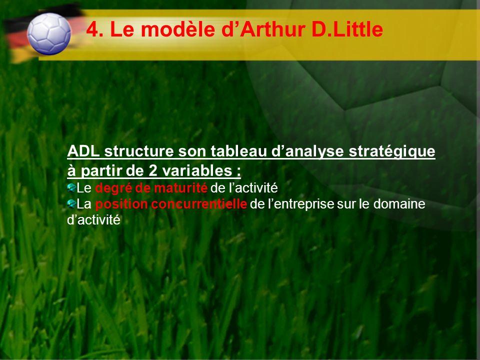 4. Le modèle d'Arthur D.Little