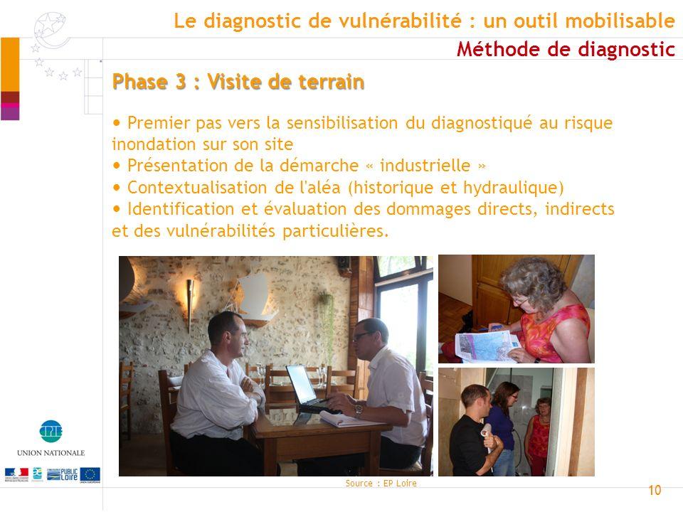 Le diagnostic de vulnérabilité : un outil mobilisable