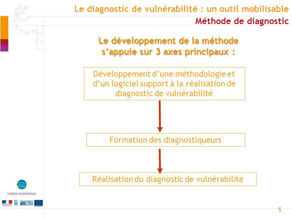 Le développement de la méthode s'appuie sur 3 axes principaux :