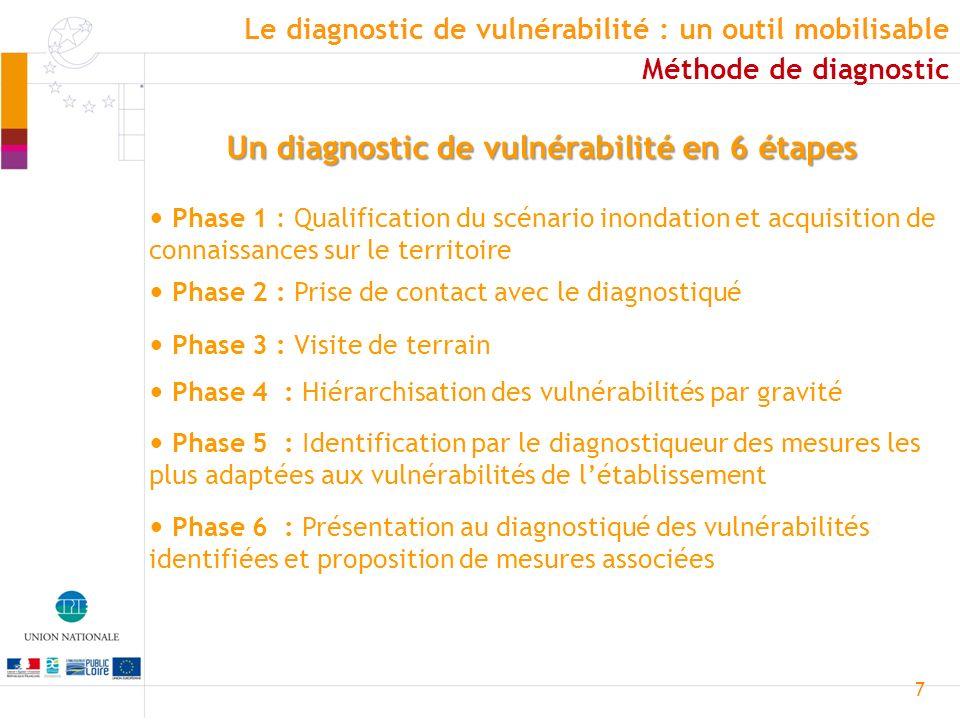 Un diagnostic de vulnérabilité en 6 étapes