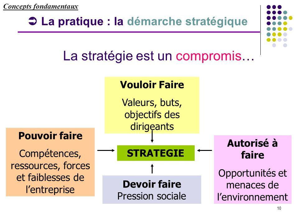  La pratique : la démarche stratégique