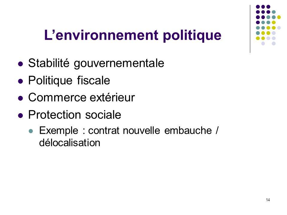 L'environnement politique