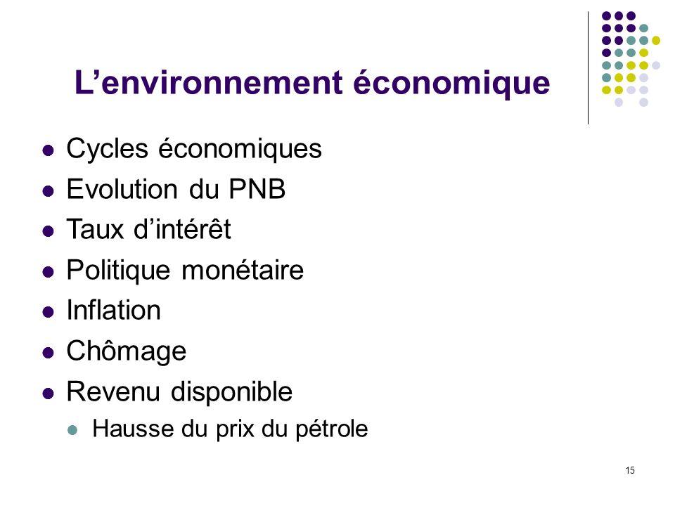 L'environnement économique