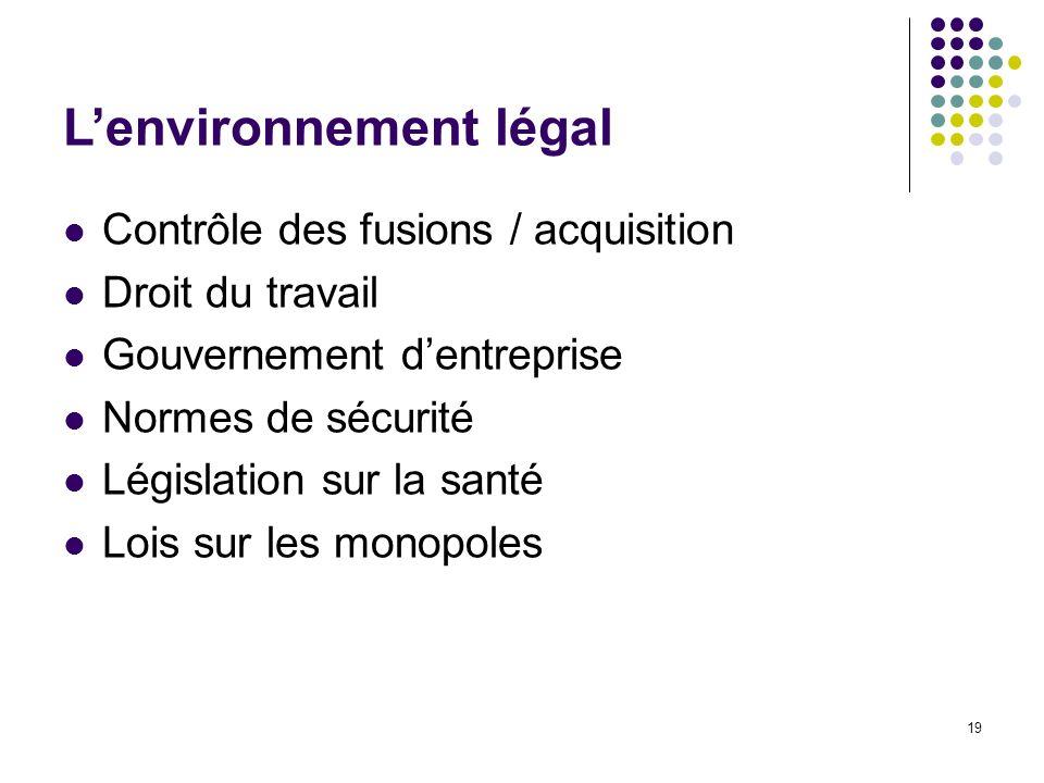 L'environnement légal