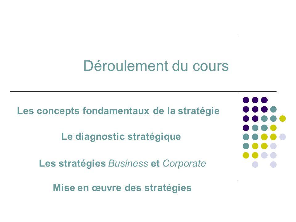 Déroulement du cours Les concepts fondamentaux de la stratégie