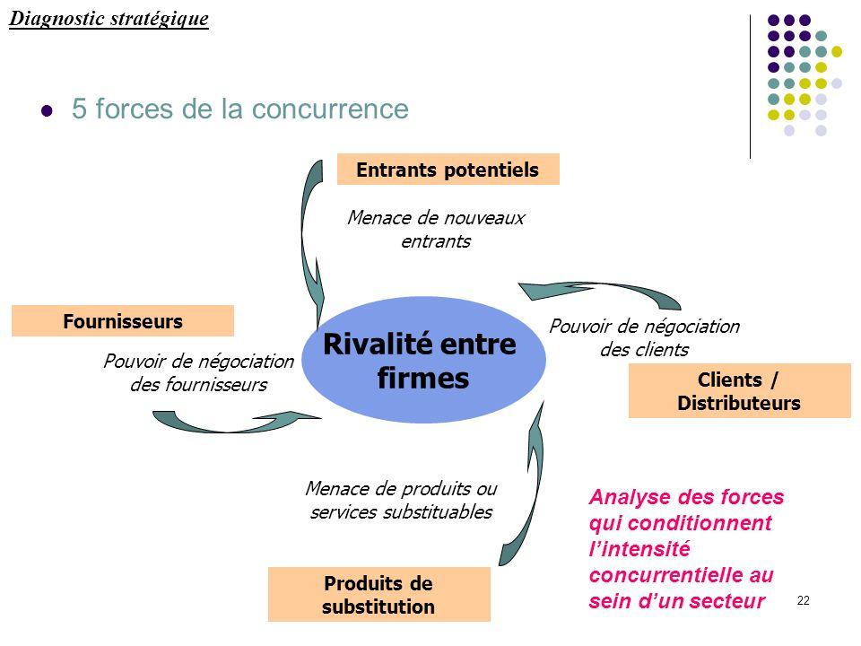 Clients / Distributeurs Produits de substitution