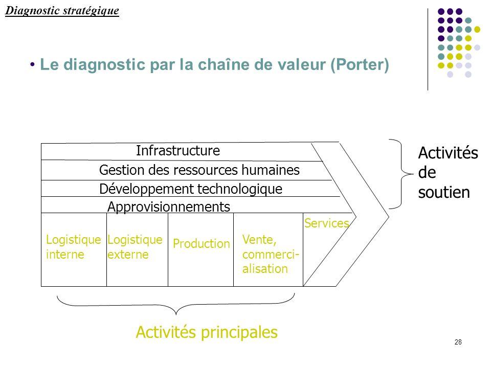Le diagnostic par la chaîne de valeur (Porter)