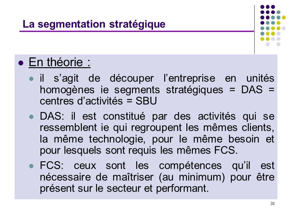 En théorie : La segmentation stratégique