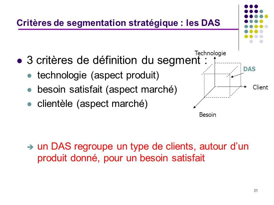 3 critères de définition du segment :