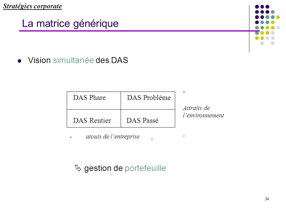La matrice générique Vision simultanée des DAS