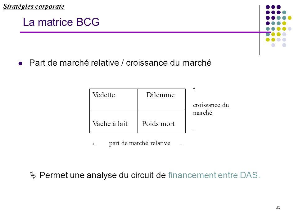 La matrice BCG Part de marché relative / croissance du marché