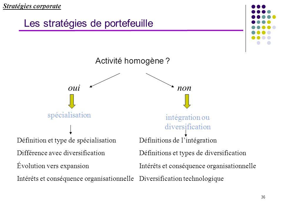 Les stratégies de portefeuille