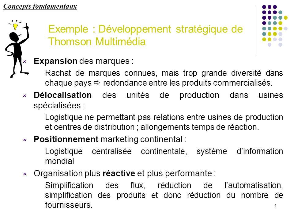 Exemple : Développement stratégique de Thomson Multimédia