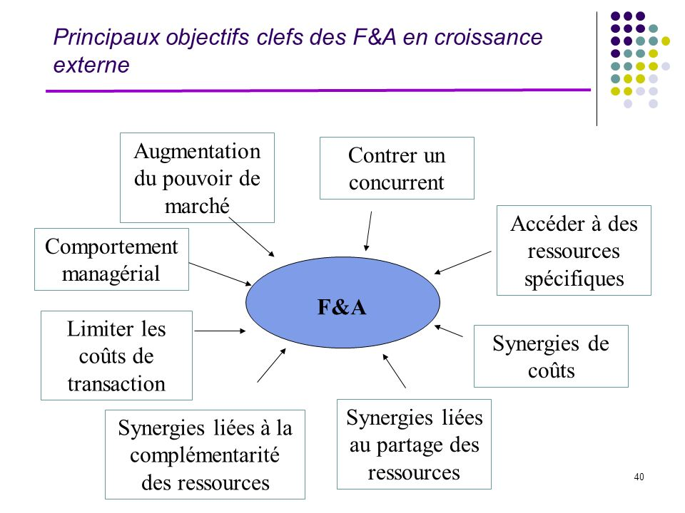 Principaux objectifs clefs des F&A en croissance externe