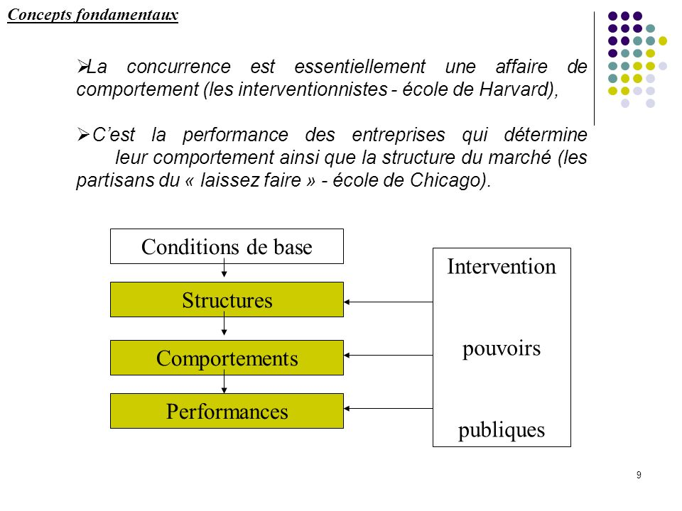 Conditions de base Structures Comportements Performances Intervention