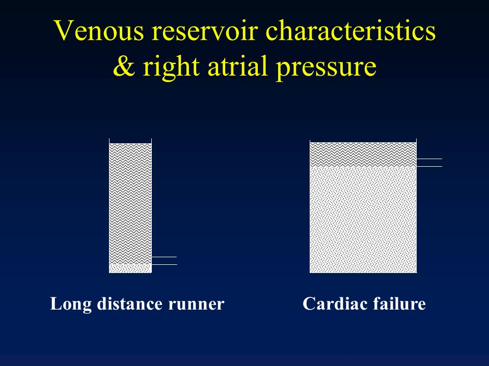 Venous reservoir characteristics & right atrial pressure