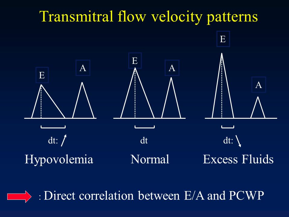 Transmitral flow velocity patterns