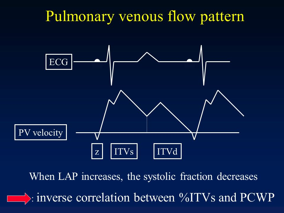 Pulmonary venous flow pattern