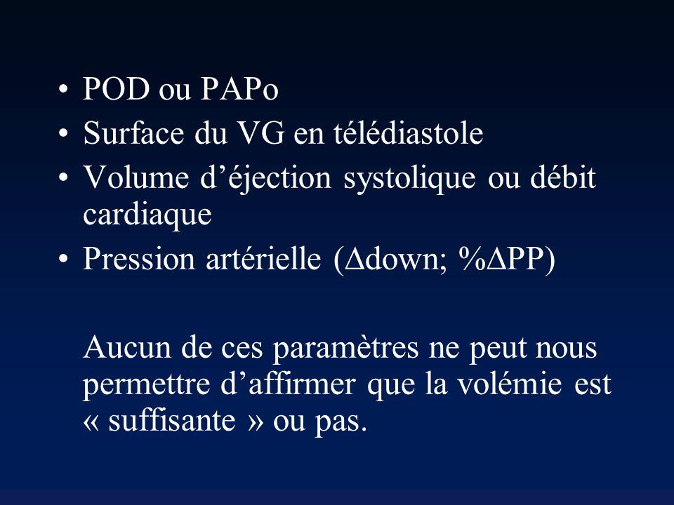 POD ou PAPo Surface du VG en télédiastole. Volume d'éjection systolique ou débit cardiaque. Pression artérielle (Ddown; %DPP)