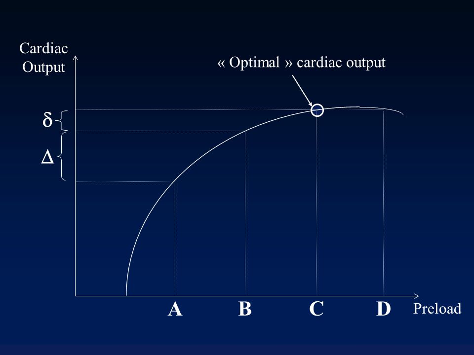 Cardiac Output « Optimal » cardiac output   A B C D Preload