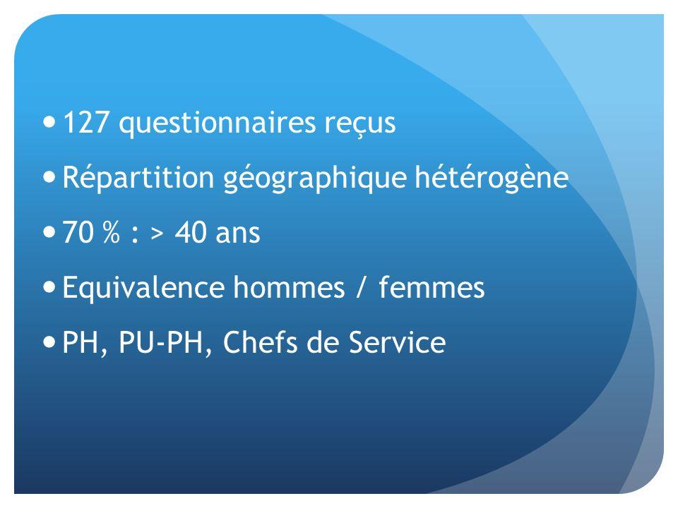 127 questionnaires reçus Répartition géographique hétérogène. 70 % : > 40 ans. Equivalence hommes / femmes.