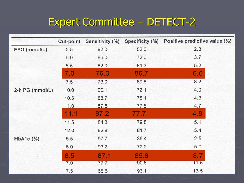Expert Committee – DETECT-2