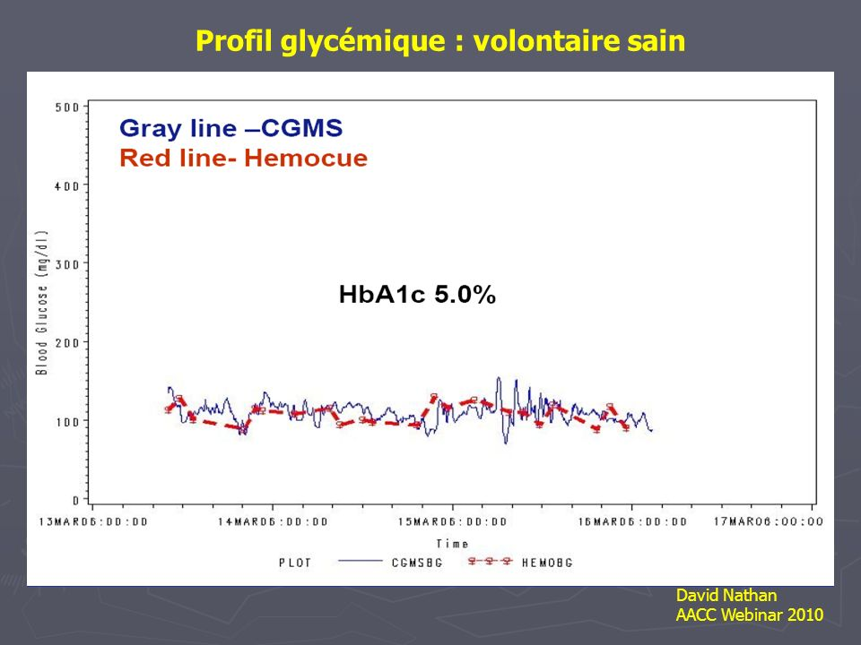 Profil glycémique : volontaire sain