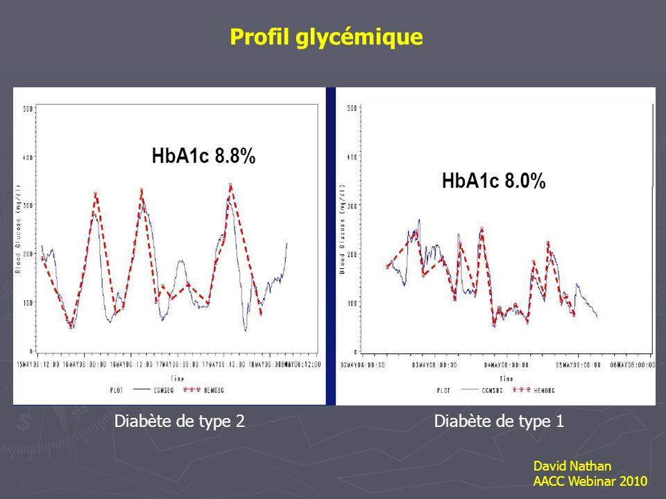 Profil glycémique Diabète de type 2 Diabète de type 1 David Nathan