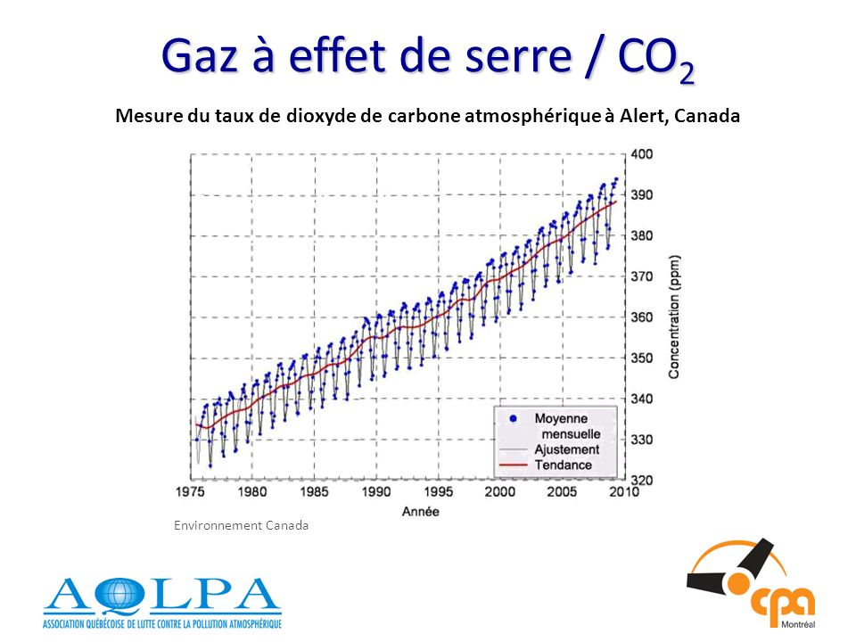 Mesure du taux de dioxyde de carbone atmosphérique à Alert, Canada